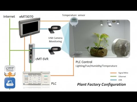 How to monitor an agricultural factory with Industrial Automated Weintek USB Modbus Instrumentation