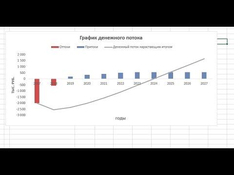 Построение диаграммы денежного потока инвестиционного проекта