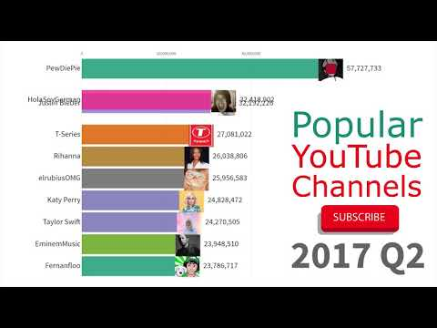 (UPDATED!) Most Subscribed YouTube Channels 2012 - 2019