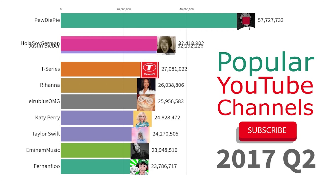 UPDATED!) Most Subscribed YouTube Channels 2012 - 2019 - YouTube
