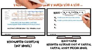 Férová cena dividendových titulů (DDM) | Kurz Investice & Finanční gramotnost & Pasivní příjem