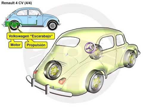 Historia de Renault (8/14)