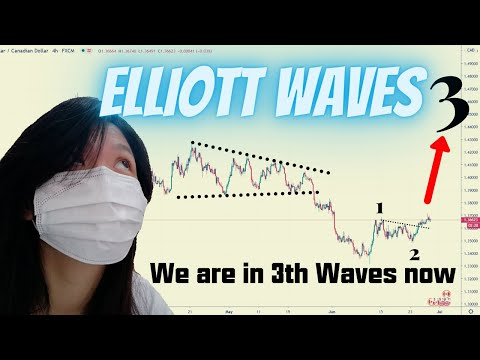 forex-trading-malaysia-【elliott-waves】|breakout-trading|forex-trader-malaysia|elliott-waves-trading