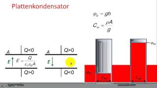 Der Kondensator