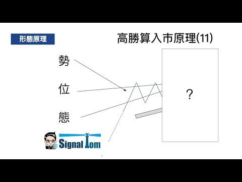 高勝算外匯入巿形態(11) - 雙重回測突破順勢短線操作 行為技術分析