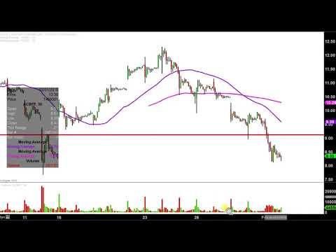 Aurora Cannabis Inc. - ACBFF Stock Chart Technical Analysis for 02-01-18