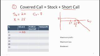 CFA Level I Risk Management Applications of Options Strategies Video Lecture by Mr. Arif Irfanullah