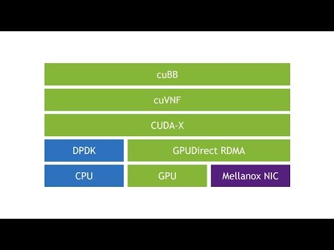 NVIDIA Announces Aerial, A Software-defined Stack for Telco Systems
