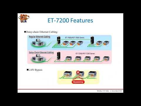 Modbus TCP Based Dual Ethernet Port I O Modules Webinar