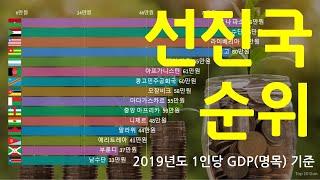 선진국 순위 2019(1인당 GDP 순위 기준)