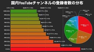 国内YouTubeチャンネルの登録者数の分布【動画でわかる統計・データ】