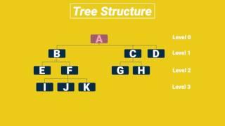 Applied CS Skills - Ghost II - Trees