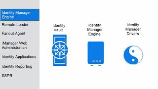 Identity Manager 4.7 Installation on Linux