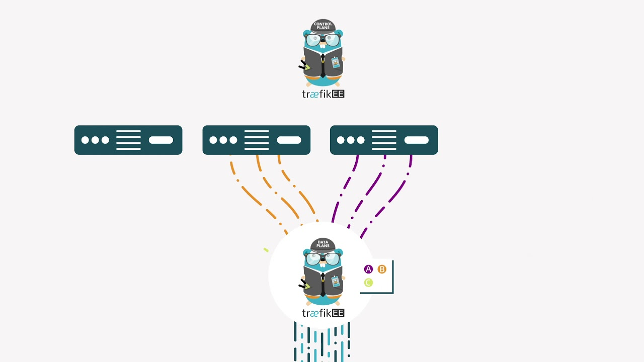 Traefik: A Dynamic Reverse Proxy for Kubernetes and