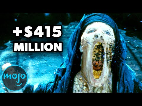 Top 10 Highest Grossing Horror Movies of All Time