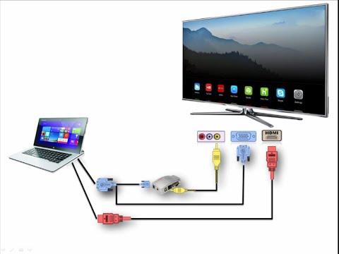 Hướng Dẫn Cách Nối Máy Tính Ra Tivi Qua Cổng VGA, Cổng Video Và Cổng HDMI