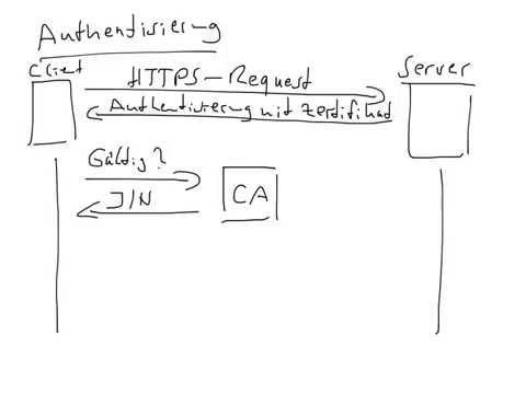 Authentisierung und Validierung bei SSL/TLS
