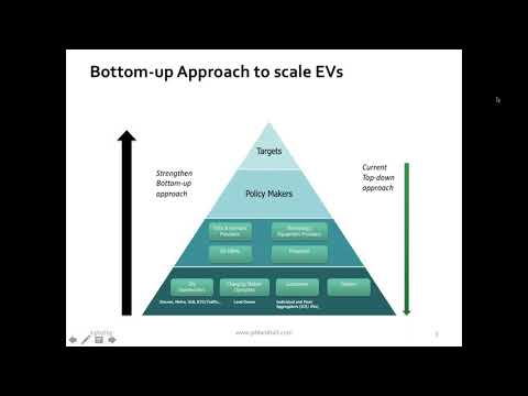 Understanding EV customers:  What is required to increase EV adoption in Indian cities