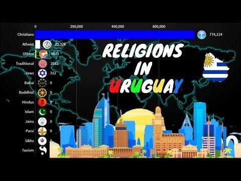 Religions in Uruguay 1900-2020 | Uruguay Diversities |