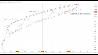 Sawcruhteez Streamz: New Long Term Bitcoin Price Target - $151,392 on December 2021