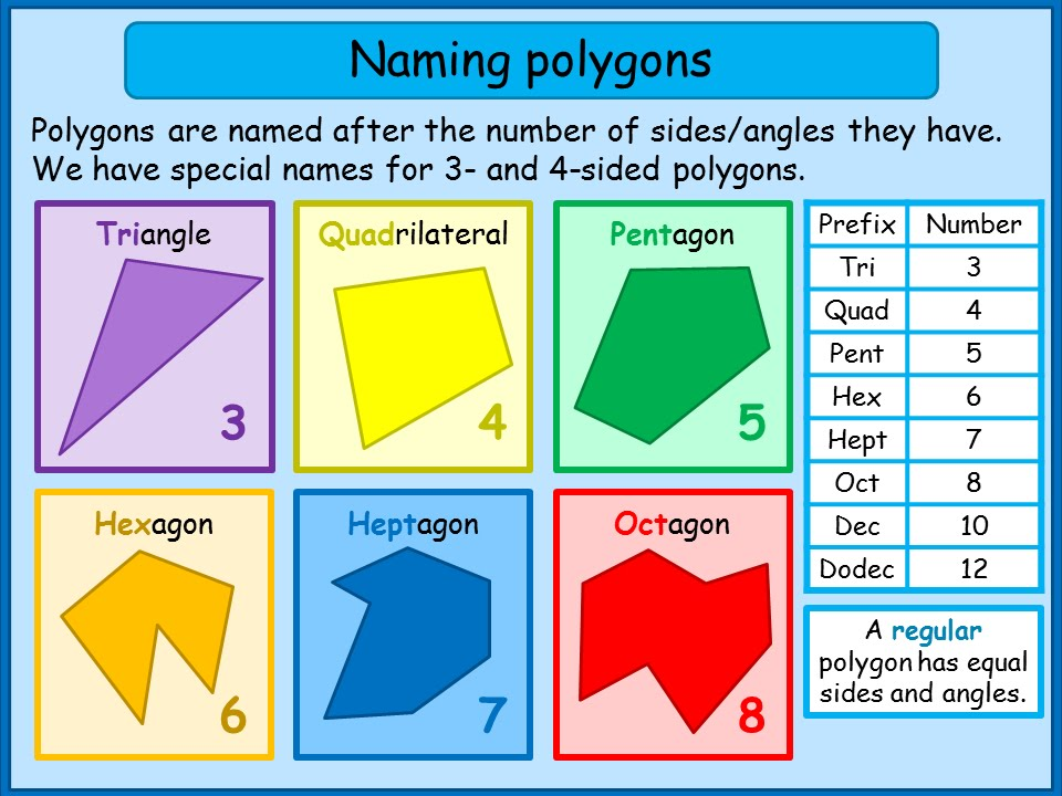 polygon names Different kinds of polygons convex and concave polygons every polygon is either convex or concave the difference between convex and concave polygons lies in the measures of their angles.