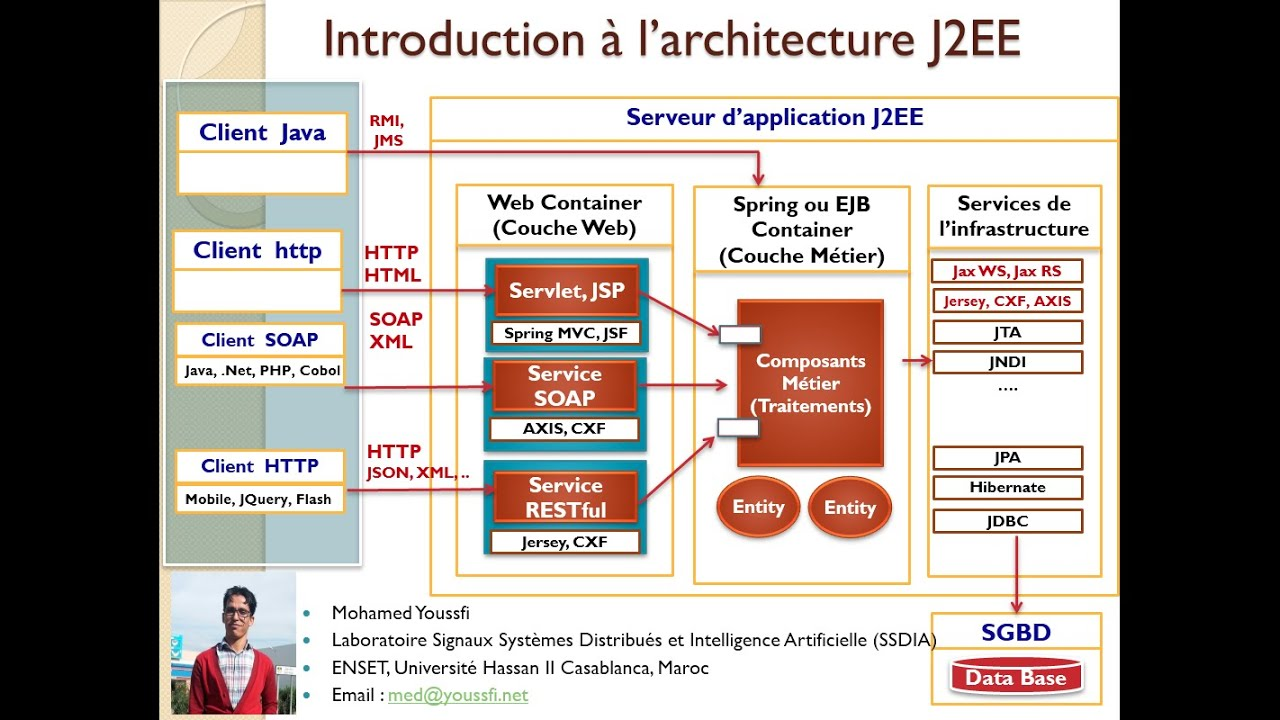 introduction l 39 architecture jee spring over view youtube
