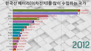 한국산 배터리(이차전지)를 많이 수입하는 국가.  단위…