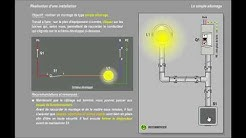 Les circuits de base en habitat :  (1) Le simple allumage