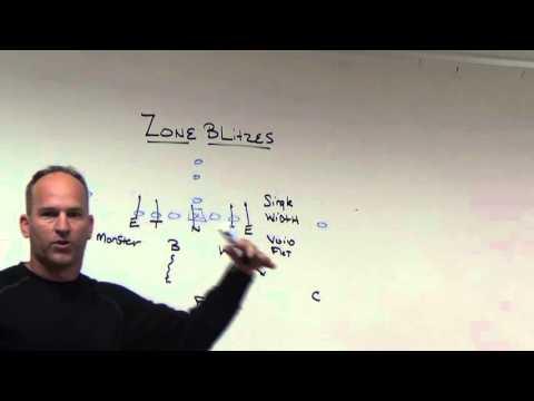Zone Blitz Concepts
