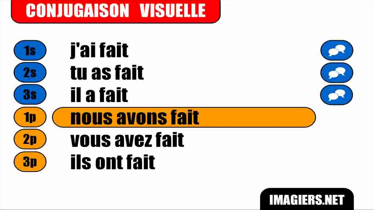 Conjugaison indicatif pass compos verbe faire for Indicatif 86