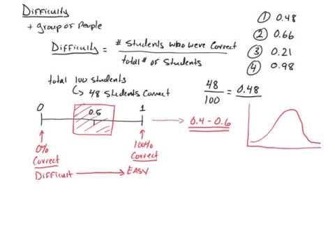 Item Analysis Part 2: Item Difficulty