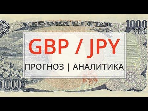 Прогноз курса валютной пары Фунт и Японская Йена GBPJPY на рынке форекс