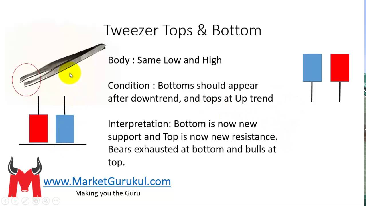 Tweezer Tops And Bottoms Candlestick Pattern Youtube