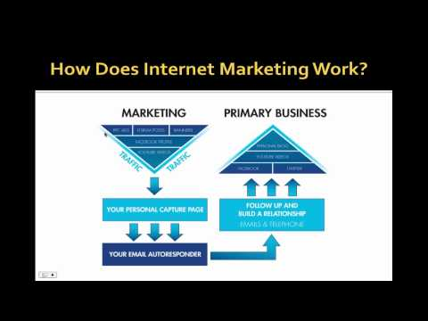How To Make Money With Internet Marketing - For Beginners