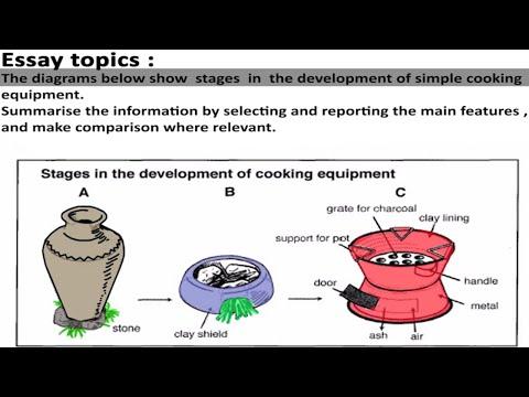 IELTS Academic Task 1 - Diagrams  - Sample Answer