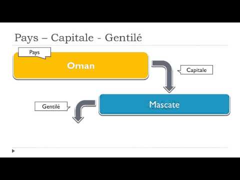 Learn the countries in French #Oman