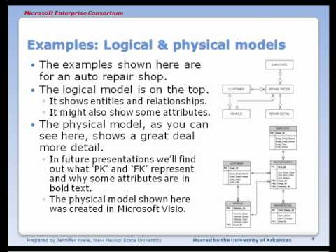 the difference between conceptual design and physical design What is the difference between logical data model and conceptual data only about the high level design difference between logical and physical.