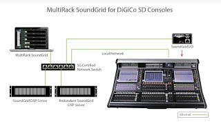 MultiRack SoundGrid for DiGiCo – Installation and Setup Guide