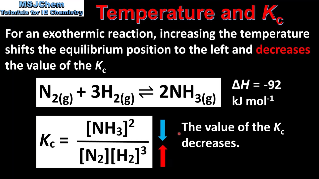 Topic 7 Equilibrium - MSJChem - Tutorial videos for IB Chemistry