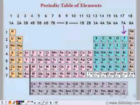 Position of hydrogen in periodic table youtube - Hydrogen on the periodic table ...