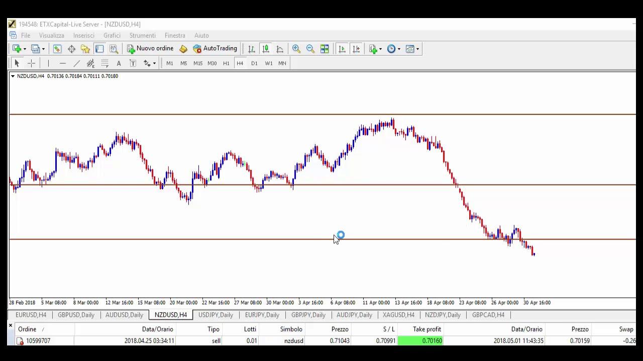 NZD-USD Live Chart | Forexlive