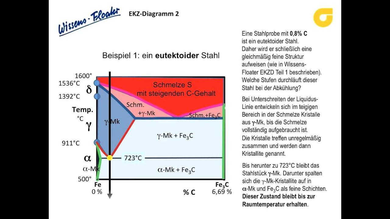 Eisen-kohlenstoff-zustandsschaubild Teil 2 - Wissensfloater 51