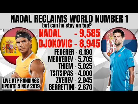 ATP Rankings Update | Nadal Reclaims World #1! Stats & Facts