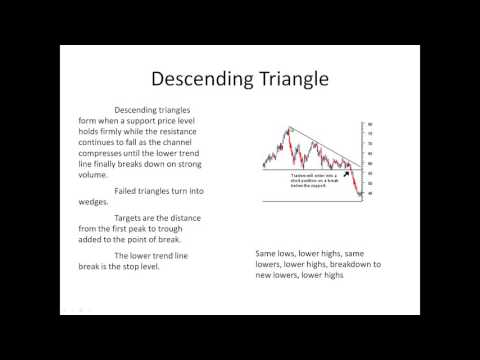 Stock Trading: Triangle Patterns Made Easy
