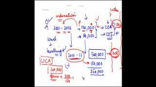 29. Indexed cost of acquisition and indexed cost of improvement