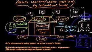 Money Creation or Credit Creation by Commercial Banks (in Hindi)