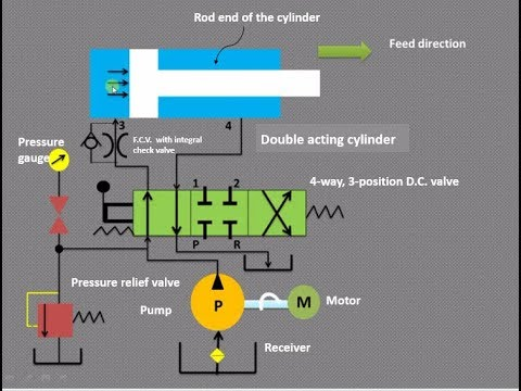 How to trace hydraulic circuit in fluid power !!!