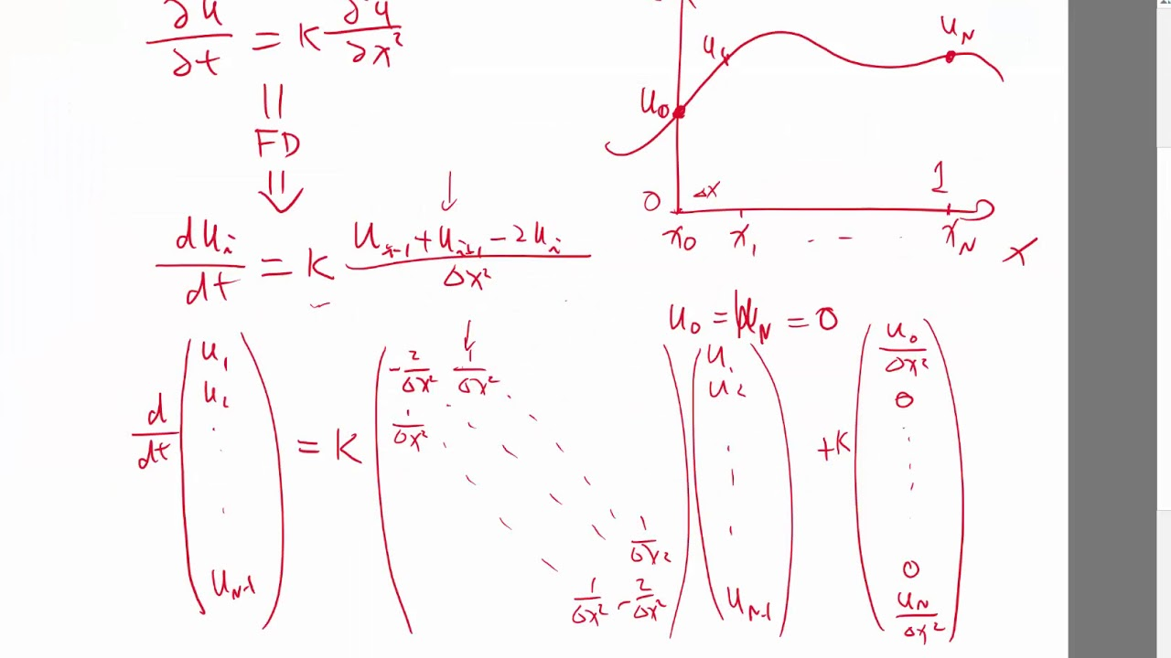 Finite difference for heat equation in Matlab