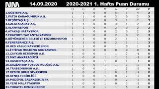 Süper Lig 1. Hafta Maç Sonuçları ve Puan Durumu  2020-2021