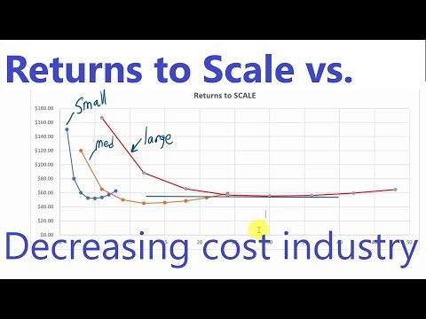 Returns to Scale and Increasing Cost Industries
